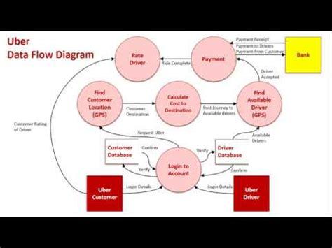 context data flow diagrams sample  uber youtube