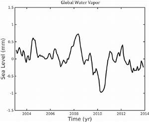 Global Water Vapor   In Sea Level Equivalent   Time Series From