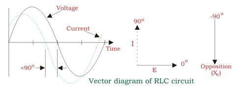 Series Rlc Circuit Electricalu