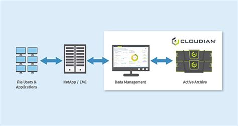 cloudian data lifecycle management