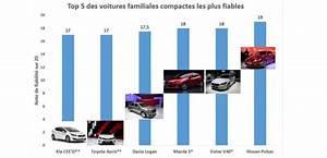 Citadine La Plus Fiable : les voitures fran aises ne sont pas les plus fiables ~ Gottalentnigeria.com Avis de Voitures