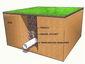 17 Best Images About French Drain Around The Pool On