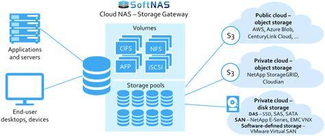 cloud nas file services storage nfs cifssmb