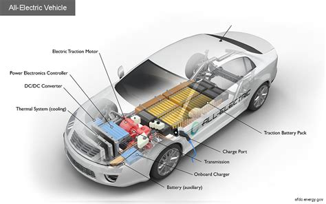 Electric Car Fuel by Alternative Fuels Data Center How Do All Electric Cars Work