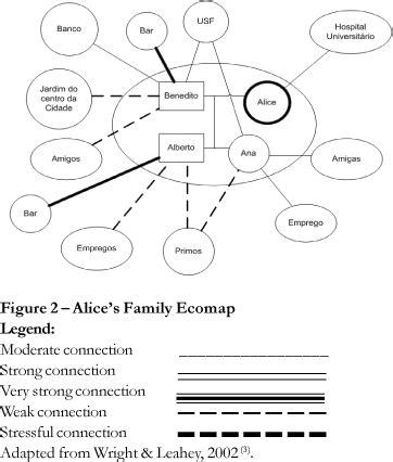 Ecomap Social Work Template