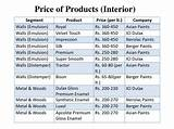 Rates of asian paints