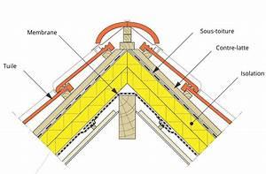 Faîtière De Toit : raccord fa tage toiture inclin e guide b timent durable ~ Dode.kayakingforconservation.com Idées de Décoration