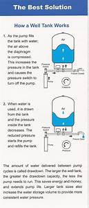 Water Well Pressure Tank Diagram