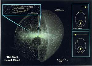 Real Is the Oort Cloud (page 2) - Pics about space
