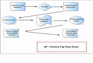 Positive Pay  U2013 An Overview