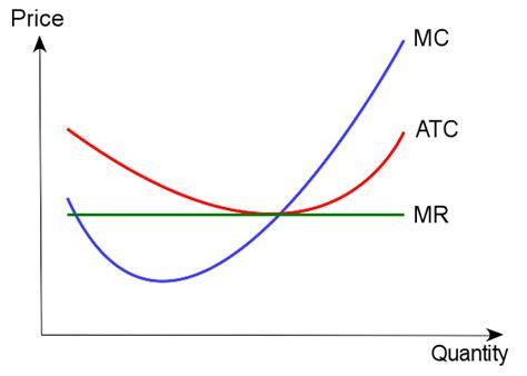 Production Cost  Boundless Economics