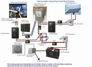 Coleman Air - Intermediate Solar/Wind Grid-Tied System