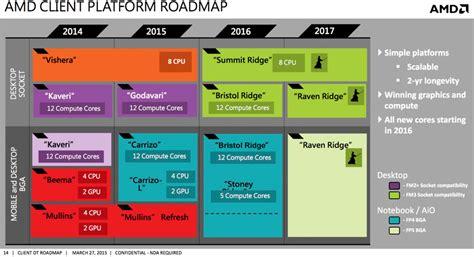 AMD 'Raven Ridge': Mainstream APU with 'Zen' cores due in ...
