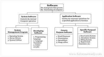 different types of computer operating systems and os