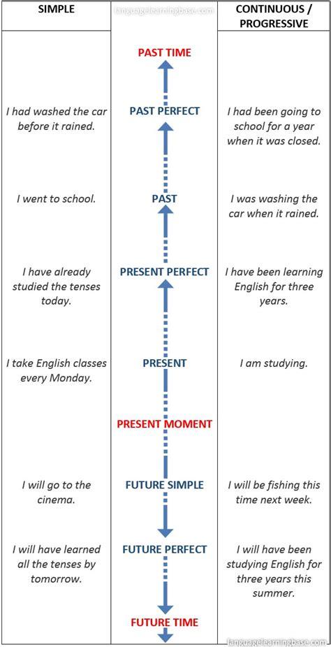English Tenses Timeline Chart  learn English,tenses