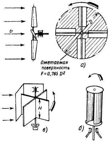 Ветрогенератор — Википедия