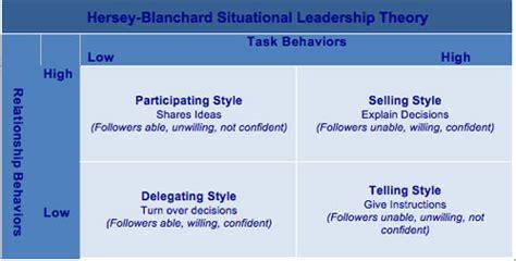 hersey blanchard situational leadership model gallery