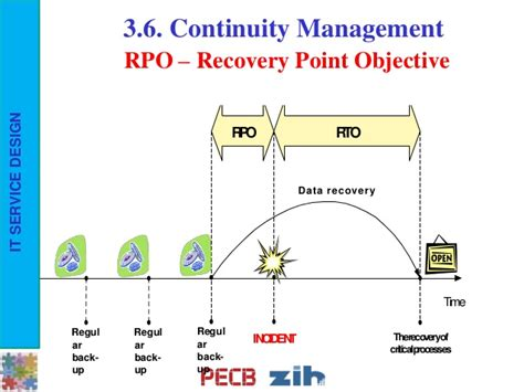 Recovery Point Objective Template by Pecb Webinar How To Design It Services For Achieving