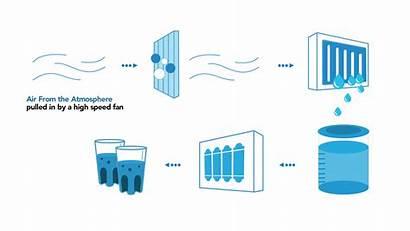 Water Air Atmospheric Akvo Humidity Generator Generators