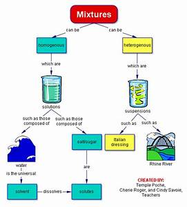 Image Gallery Mixture Science