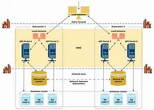 Deploy Api Portal Ha In Multiple Datacenters