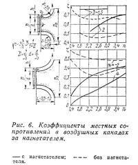Расчет мощности систем охлаждения помещений . АВОК