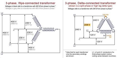 480 Power In Diagram by Difference Between 3 Phase And Delta Connected