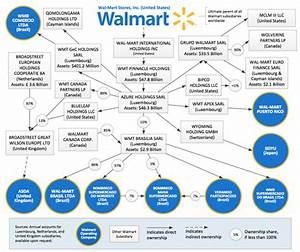 Exposed  How Walmart Spun An  U0026 39 Extensive And Secretive Web