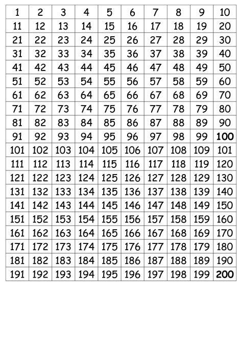comparison chart template numbers 9 best images of thousand chart numbers 1 1000 printable