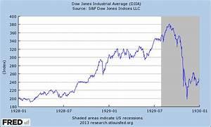 Djia Stock Chart - Major stock market crash in january ...