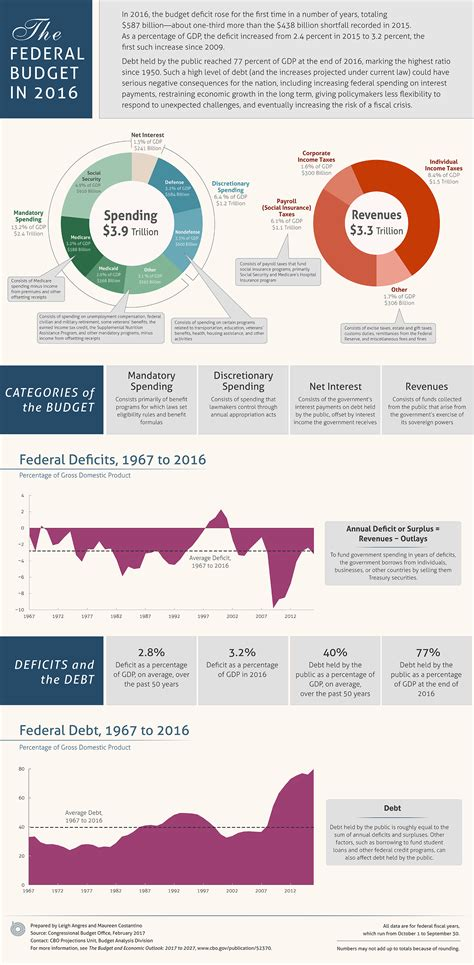 Budget Infographic Template by The Federal Budget In 2016 An Infographic Congressional