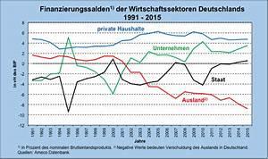 Was Ist Deflation : die deflation ist ein meister aus deutschland die ezb ist sein opfer makroskop ~ Frokenaadalensverden.com Haus und Dekorationen