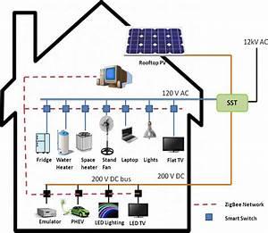 Hybrid Smart House Layout Iii  Home Energy Management System Design