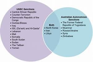 About Sanctions
