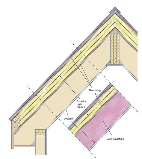 insulating a cathedral ceiling with rigid foam insulating unvented roof assemblies homebuilding