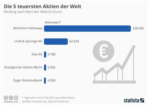 Zoologischer Garten Berlin Dividende by Infografik Die Teuersten Aktien Der Welt Multiasset