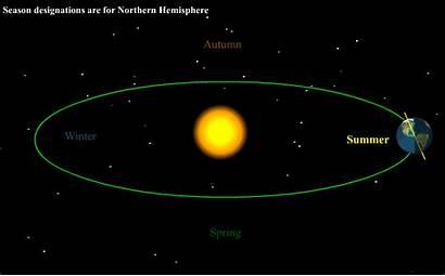 Seasons Sun Earth Around Rotation Tilt Its