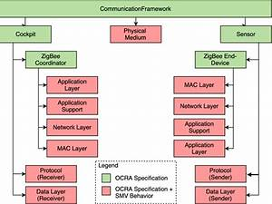 Nominal Framework Model For The Zigbee Wireless