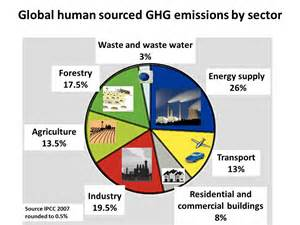 greenhouse gas sources