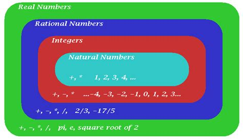 Natural, Whole, Integers, Rational