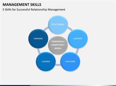 Management Skills Powerpoint Template  Sketchbubble. Vitamin D Supplements And Psoriasis. What Is A Fast Internet Speed. Naples Insurance Agency Eos Rapid Prototyping. Licensed Practical Nurse Training. Visa Apply For Credit Card Free Image Hosting. Do It Yourself French Manicure. Disability Attorney San Diego. West Michigan Savings Bank Small Group Quotes
