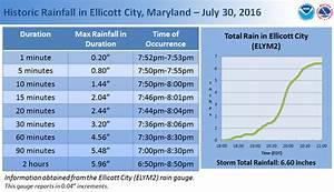 Ellicott City Historic Rain and Flash Flood - July 30, 2016