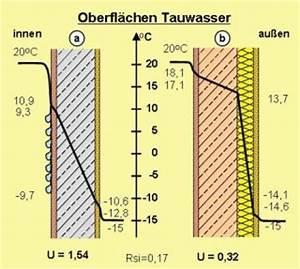 Oberflächentemperatur Wand Berechnen : energieberatung geb udeh lle anforderungen an die ~ Themetempest.com Abrechnung
