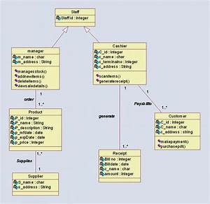 15 Best Uml Diagram For Library Management System Images