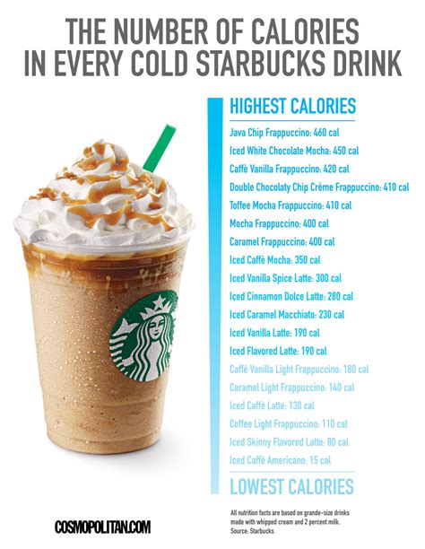 starbucks caffe vanilla light frappuccino blended coffee tall how many calories do your favourite starbucks iced drinks