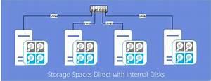 Microsoft S2d  U2013 La Configuration Mat U00e9rielle Requise