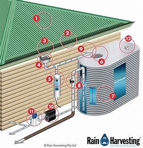 Système De Récupération D Eau De Pluie : le syst me de r cup ration d eau de pluie 4 le ~ Dailycaller-alerts.com Idées de Décoration