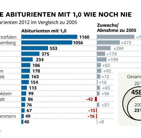 bayern seehofers reform  gymnasium gegen  kritiker welt