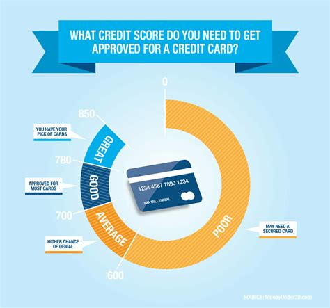 Consumers who can qualify for prime credit cards usually have credit scores of at least 700, but because the credit limits on credit cards are usually lower than a car loan or a mortgage, the issuing. Credit Score Requirements For Credit Card Approval
