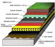 étanchéité Terrasse Extérieure : isolation balcon terrasse rev tements modernes du toit ~ Edinachiropracticcenter.com Idées de Décoration